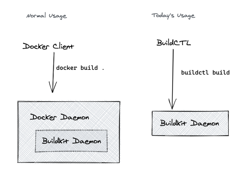 Docker Daemon with BuildKit Daemon inside it