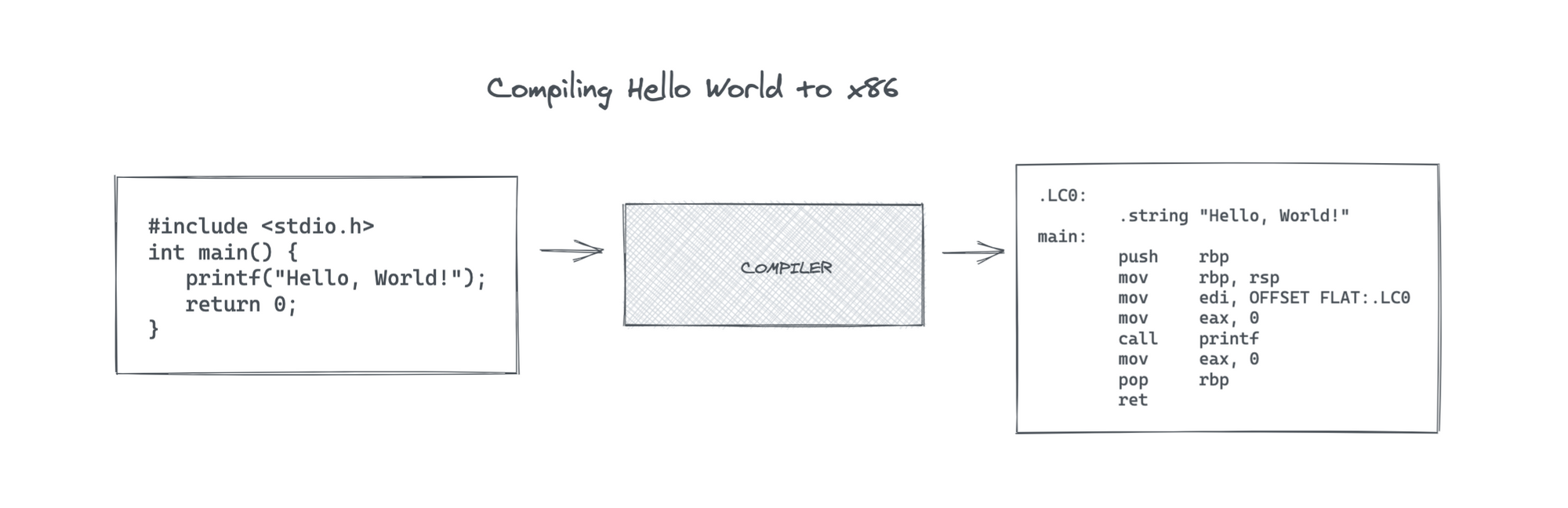 Compiling Hello World to X86 assembly