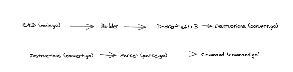 ControlFlow from main.go to Dockerfile2LLB to Parser to Command.go