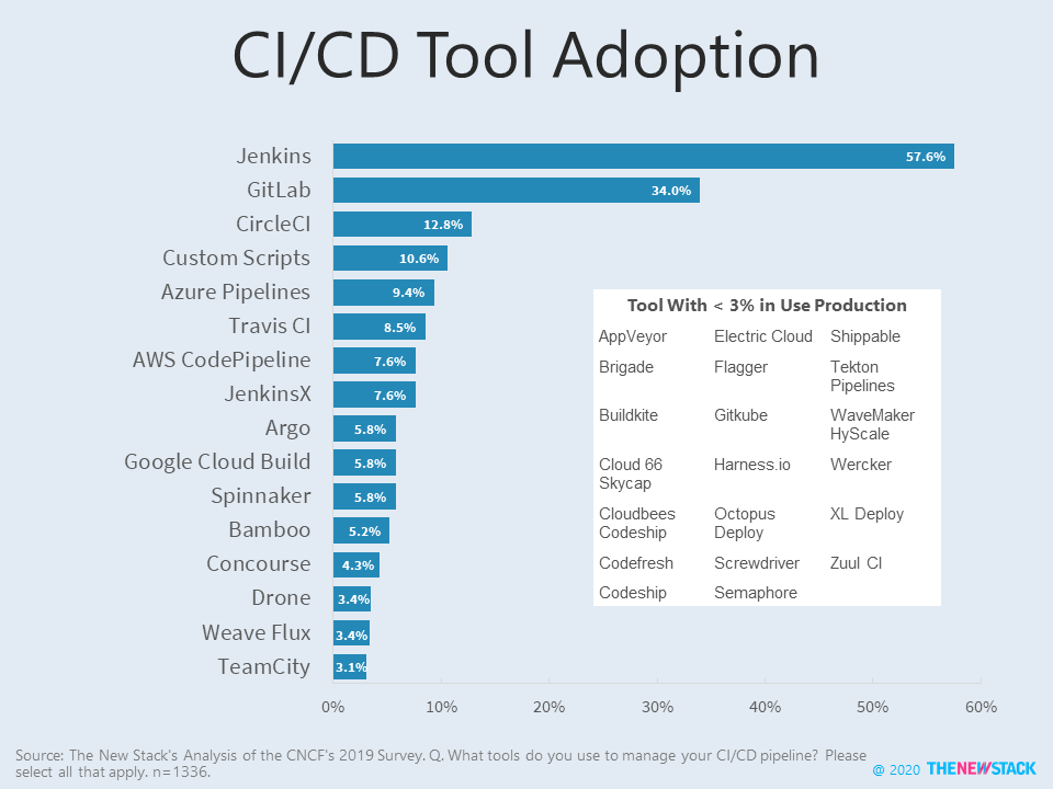 graph of CI usage