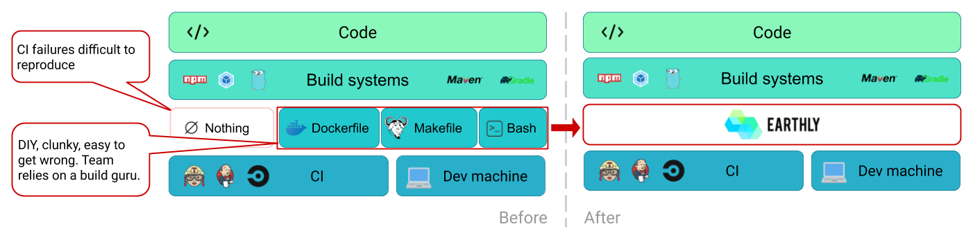 Diagram of how Earthly integrates as a distinct layer between build systems and CI. It replaces traditional glue scripts formed of Dockerfiles, Makefiles and Bash files. These traditional scripts are DIY, clunky and easy to get wrong.